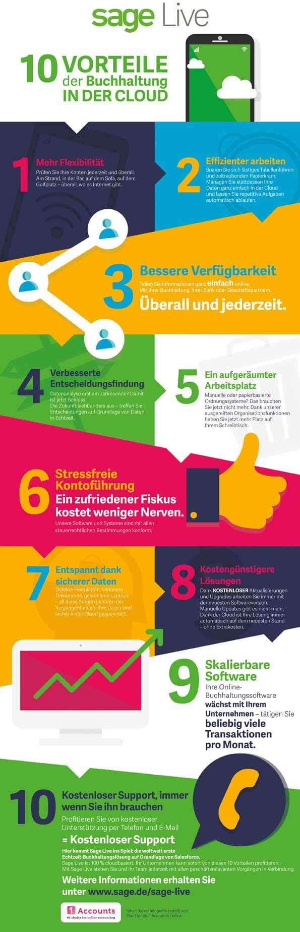Infografik von Sage Business Cloud zeigt zehn Vorteile von Online-Buchhaltung